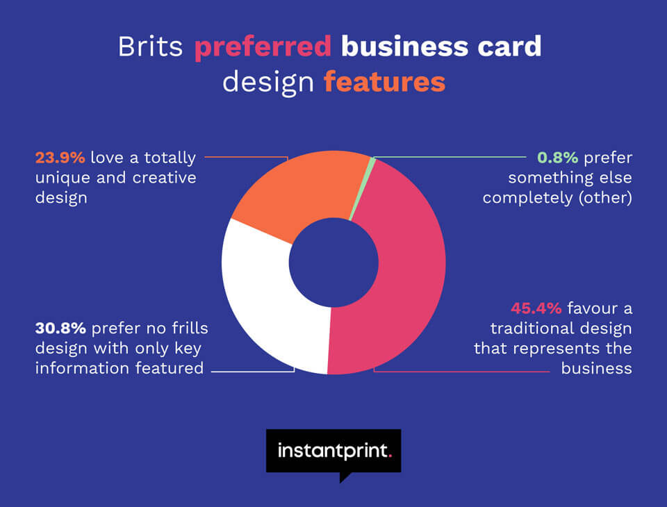 pie chart showing business card design features most loved by the UK