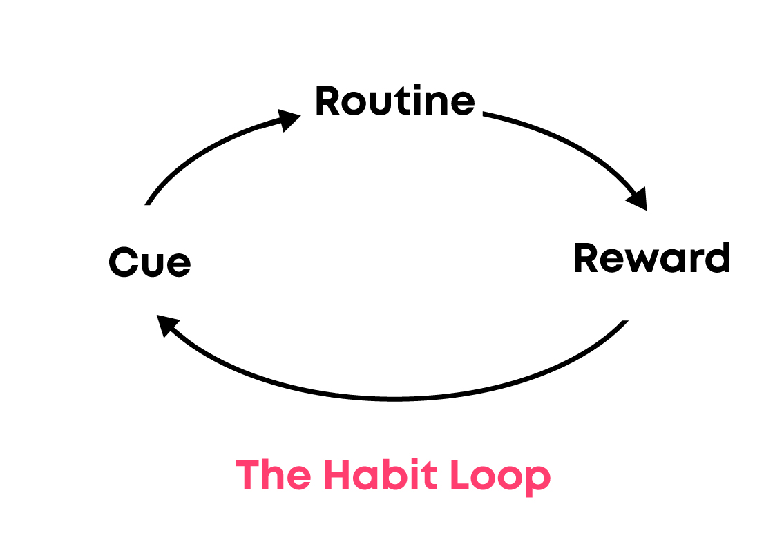 a diagram showing the habit loop