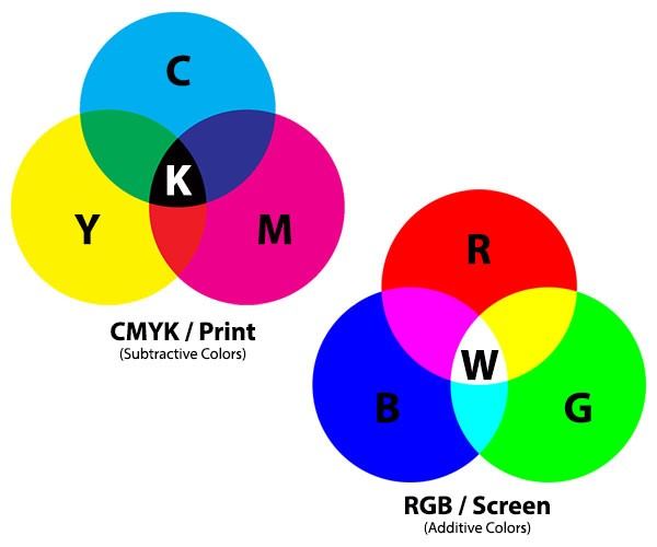 diagram showing the difference between CMYK and RGB colour spectrums
