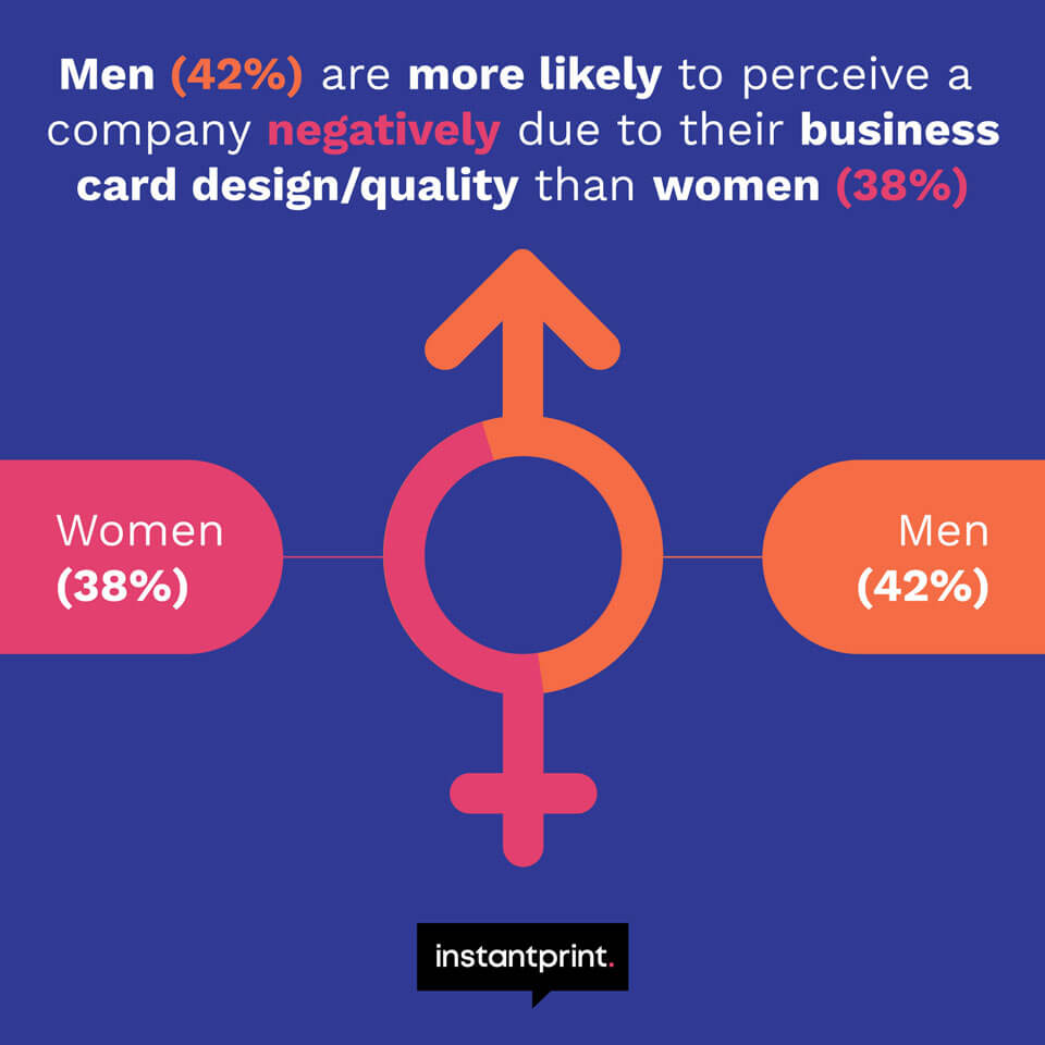 infographic showing that men are more likely to perceive a company badly over their business card design