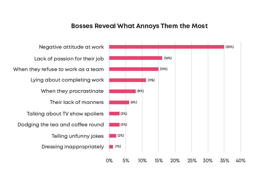 graph showing what annoys bosses most about their employees